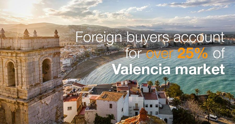 Foreign buyers are over 25% of Valencia market